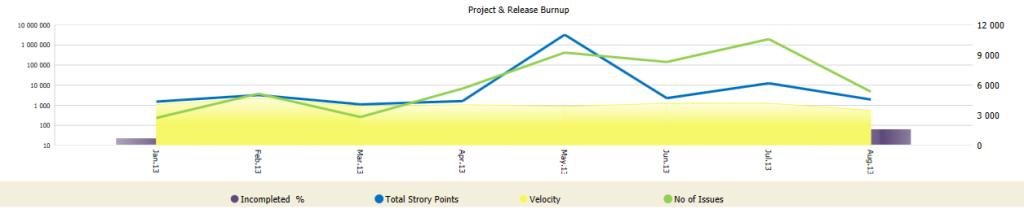 Release Graph