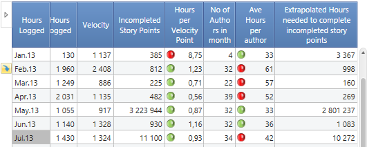 Velocity per month