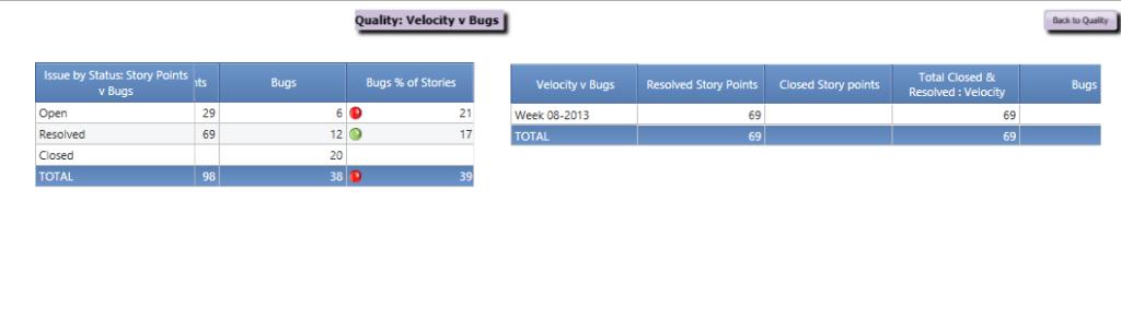 Velocity per period