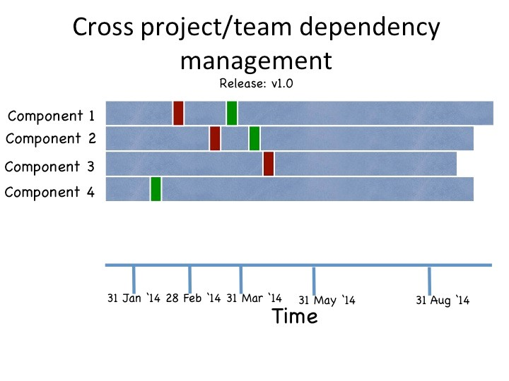 Agile metrics on Jira: Cross team dependencies