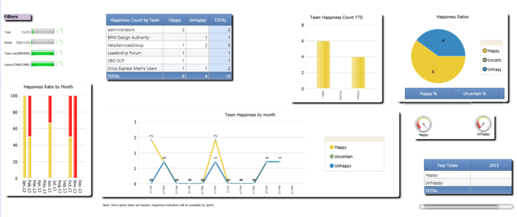 Agile metrics on Jira: Release perception dashboard