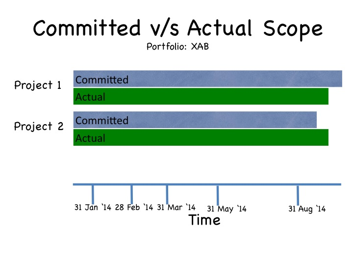 Agile metrics on Jira: Committed vs Actual Scope
