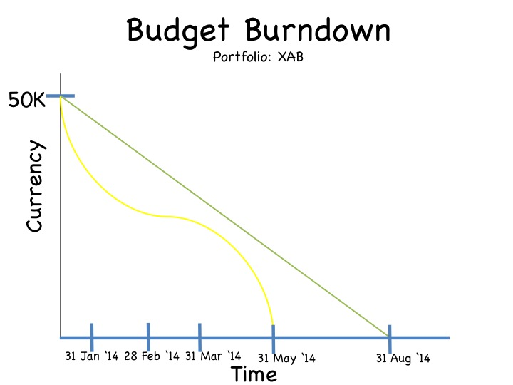 Agile metrics on Jira: Budget Burndown