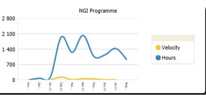 Agile metrics on Jira: Velocity vs hours
