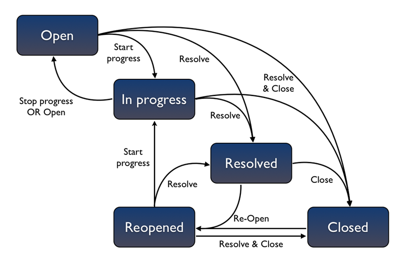 JIRA Workflows system