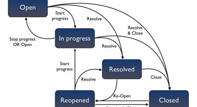 Agile Tool Support: JIRA System Administrator Guide – JIRA Workflows