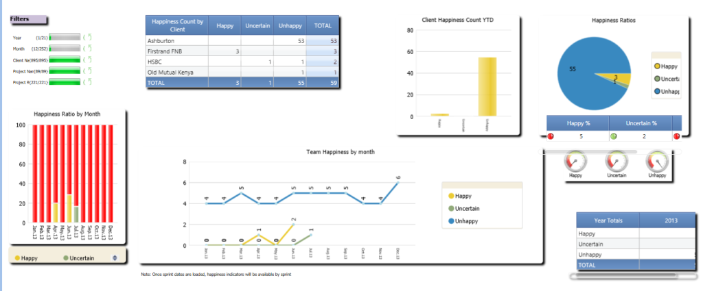Client monitoring dashboard