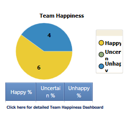 Happiness dashboard enlarged