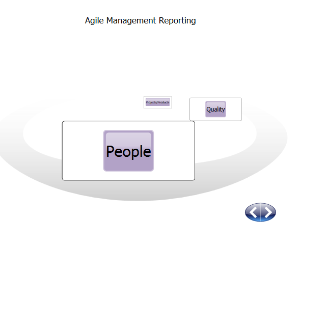 People Reports