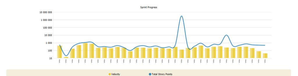 Sprint Progress