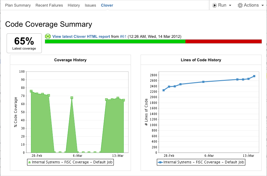Agile metrics on Jira: Code coverage
