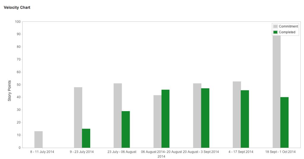 Agile metrics on Jira: Velocity Chart